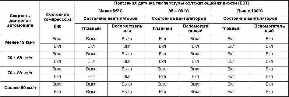 Схема активации вентиляторов